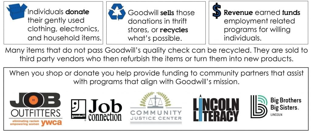 Donate | Lincoln Goodwill
